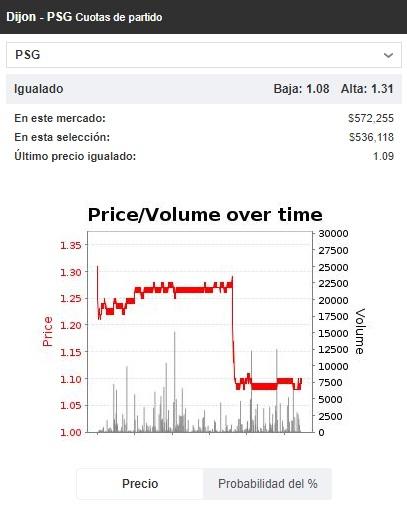 Predecir el precio del mercado después de un gol